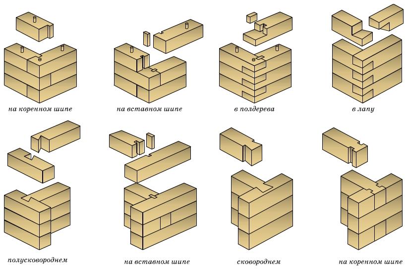Соединение углов сруба из бруса могут производиться разными методами