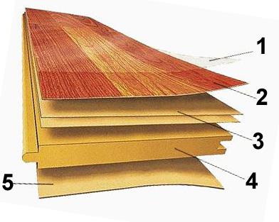 Составляющие слои ламинированной панели