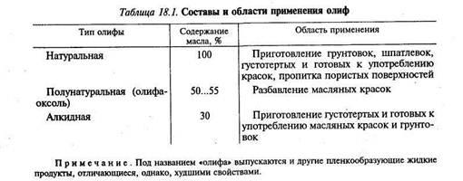 Составы и области применения.