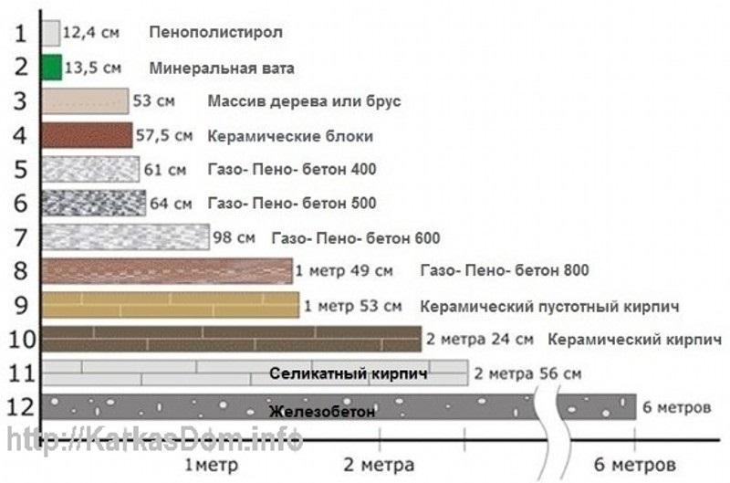 Сравнение теплопроводности дерева и других материалов