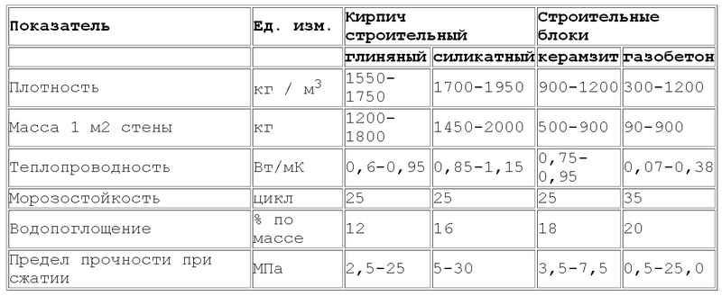 Сравнительные характеристики кирпича и керамзитобетона по основным параметрам