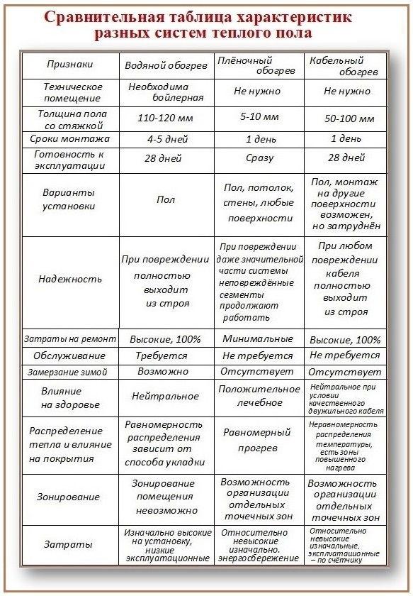 Сравнительные характеристики теплого пола.