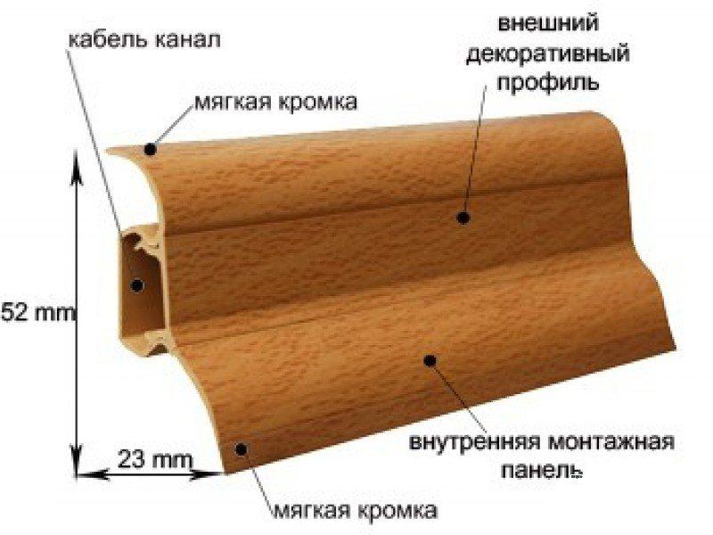 Строение и размеры пластикового изделия.