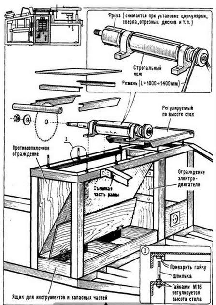 Строгальные станки по дереву для дома – компоновка основных агрегатов