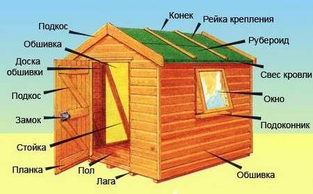 Строительство сарая – несложный процесс.