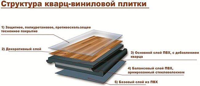 Структура винилового напольного покрытия с добавлением кварцевой крошки