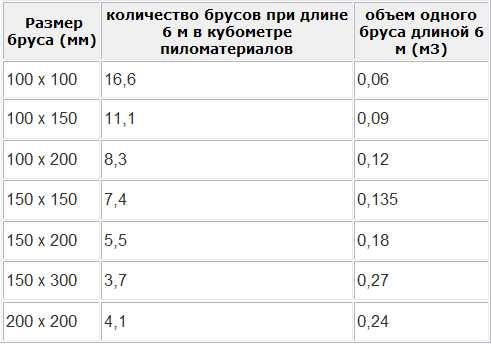 Таблица количества пиломатериалов