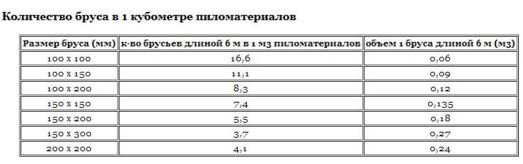 Таблица для определения количества брусьев в одном кубе