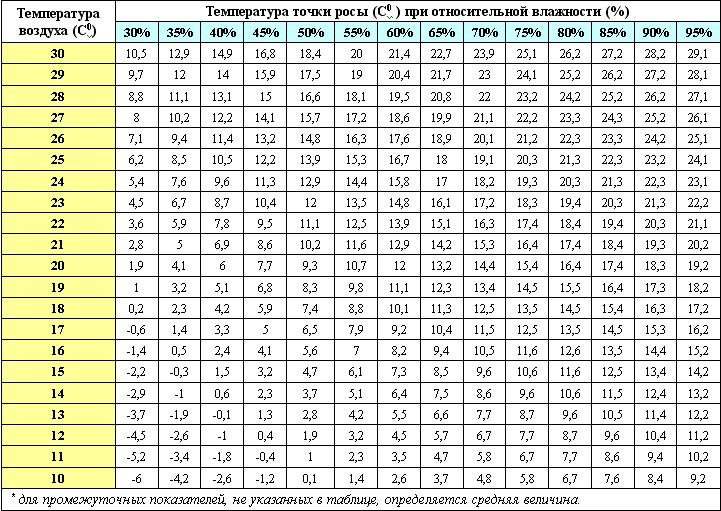 Таблица для определения температуры точки росы
