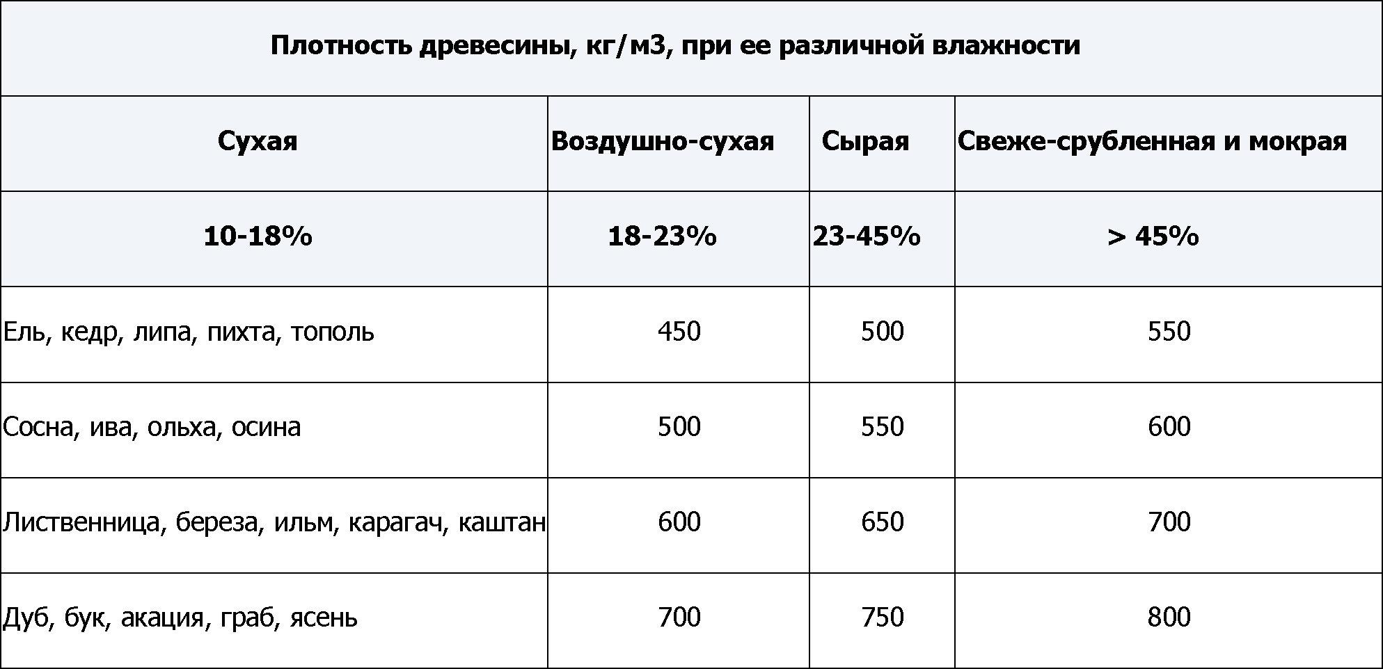 Таблица параметров, от которых зависит вес бруса 100х150х6000