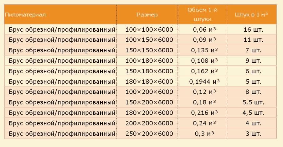 Таблица расчета количества строительных пиломатериалов