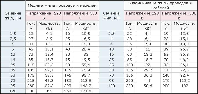 Таблица расчета сечения жил кабеля.