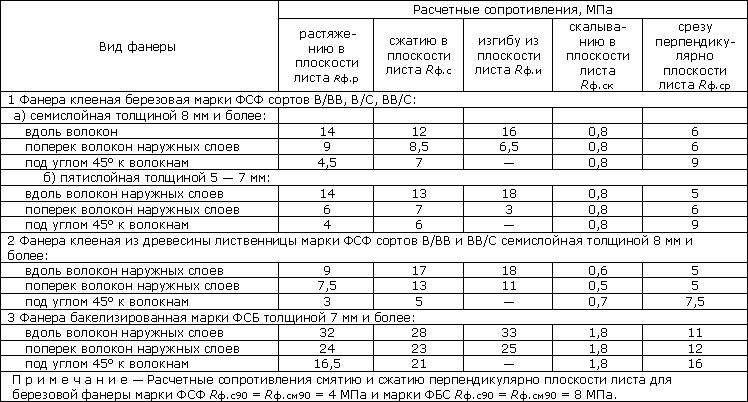 Таблица с основными характеристиками многослойной фанеры