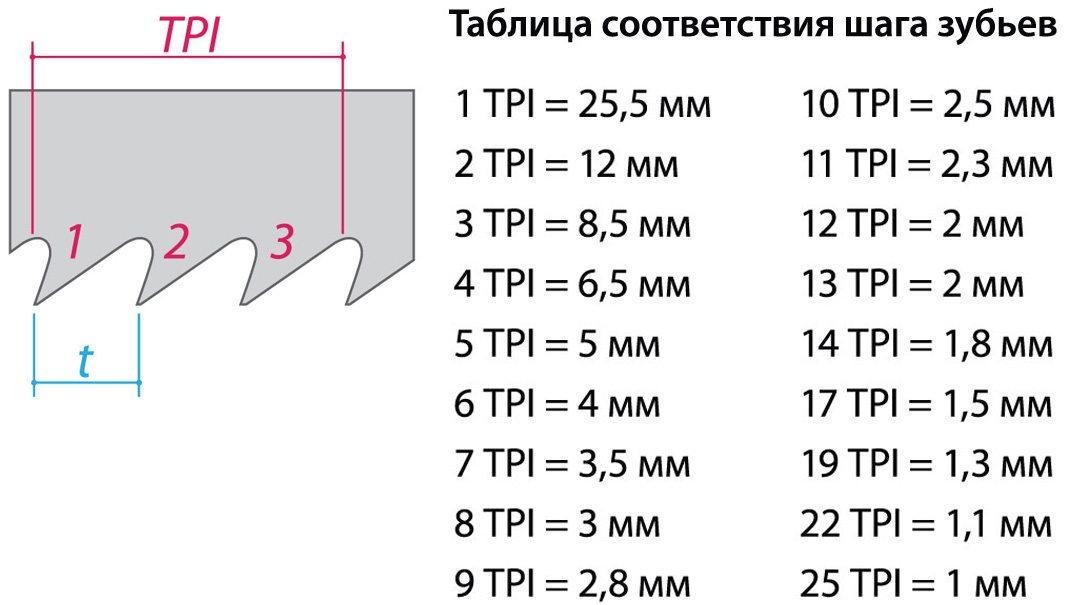 Таблица шага зубьев.