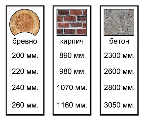 Таблица соотношения материалов, сравниваемых по теплопроводности
