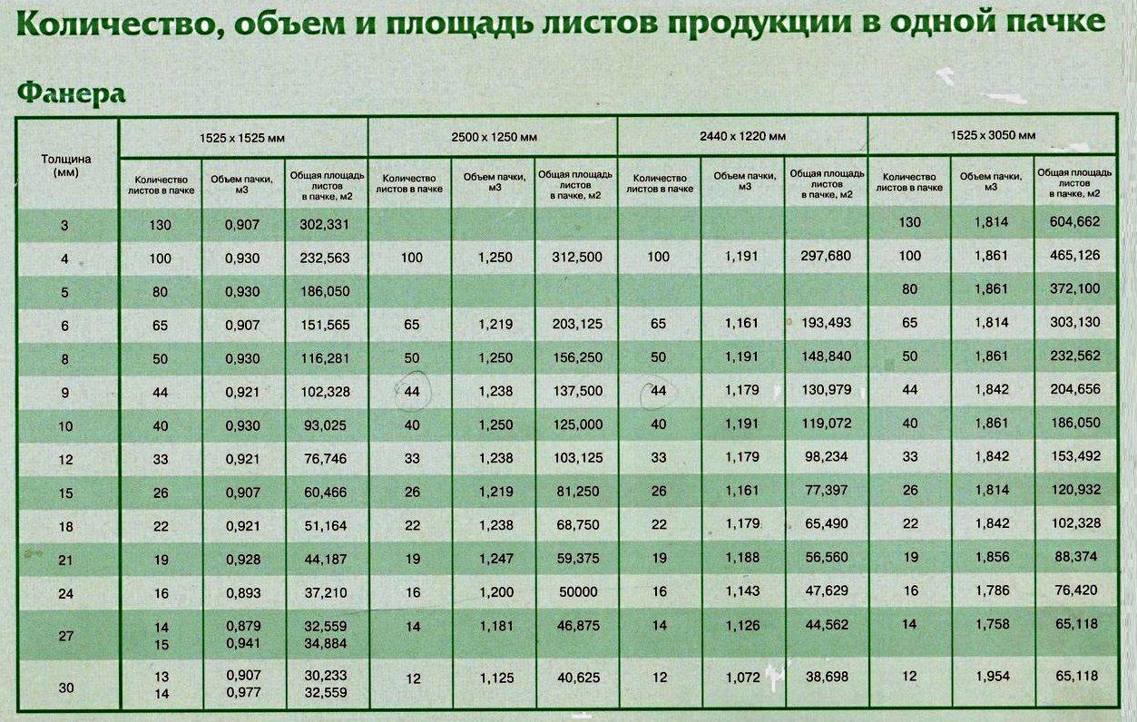 Таблица соотношения типоразмеров и количества пилопродукции в пачке