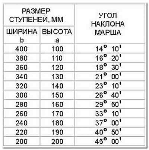Таблица стандартных размеров.