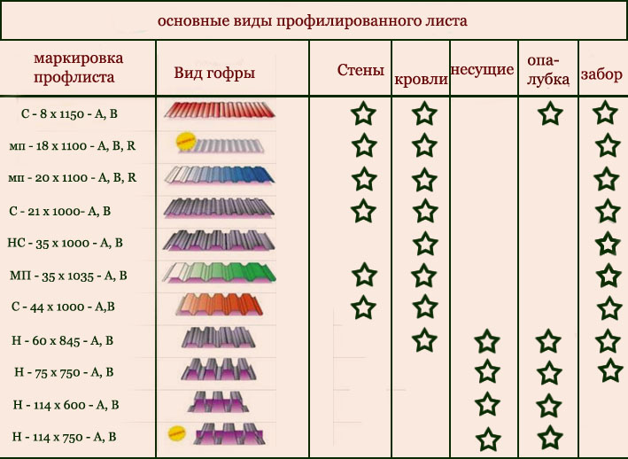 Таблица типов