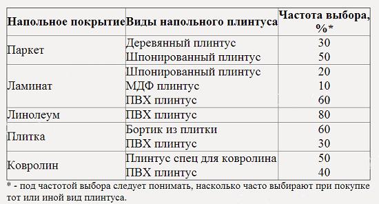 Таблица выбора багетов применительно к разным типам напольного покрытия