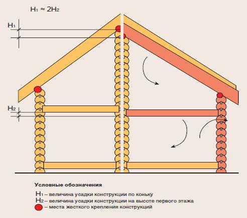 Так усаживается постройка из древесины.