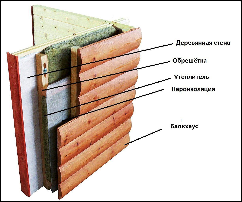 Так выглядит «пирог» стены при использовании слоя утеплителя