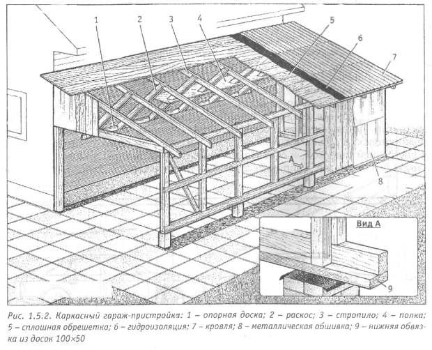 Такие проекты пристройки к деревянному дому можно переменить при обустройстве дачи