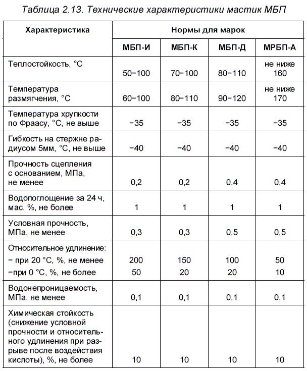 Технические характеристики битумных составов.