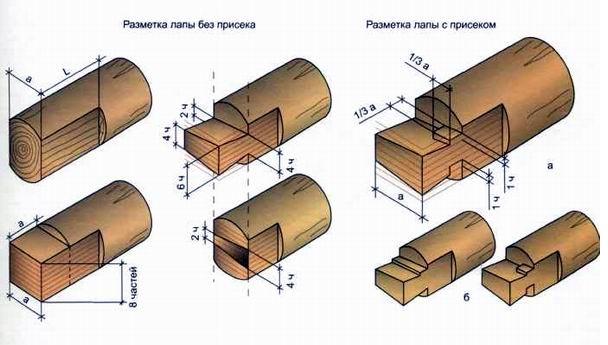 Технология вырубания соединения «в лапу»