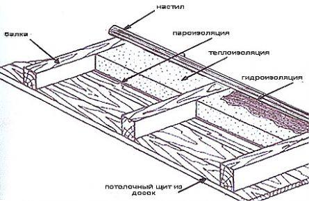 Теплоизоляционный пирог на потолке