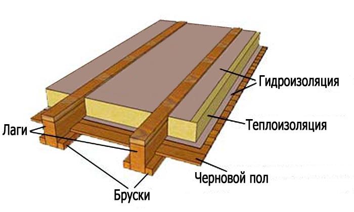Типичная схема утепления пола в деревянном доме по лагам.