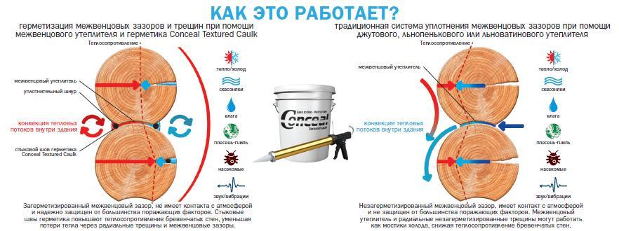 Только сочетание утеплителя и герметика даст самый качественный результат