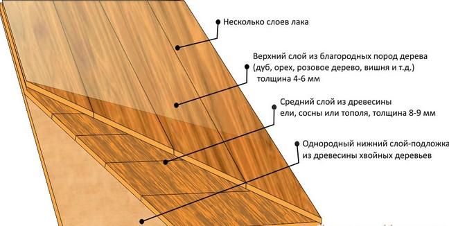 Трехслойная структура изделия