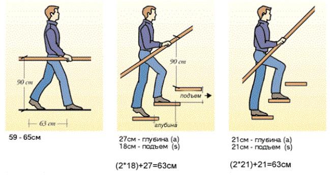 Удобные параметры ступеней и перил.