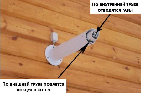 Установка коаксиального дымохода в деревянном доме – вид снаружи