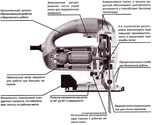 Устройство современного электролобзика