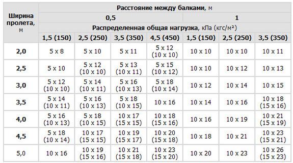 В таблице указана ширина пролетов, нагрузка и необходимое сечение элементов в сантиметрах