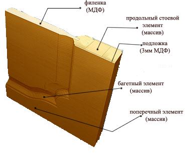 Вариант конструкции филенчатой двери