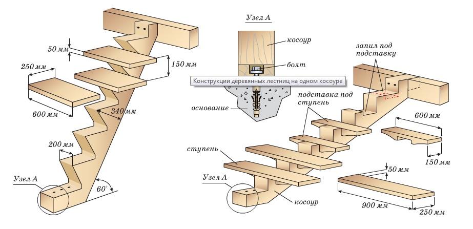 Вариант конструкции лестницы