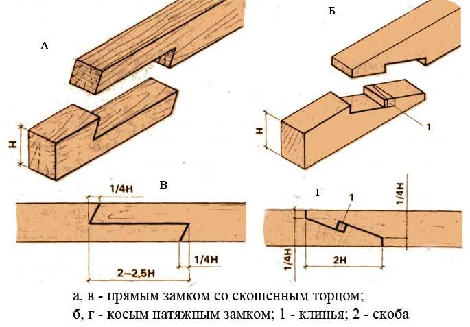 Варианты исполнения замка для колонн.