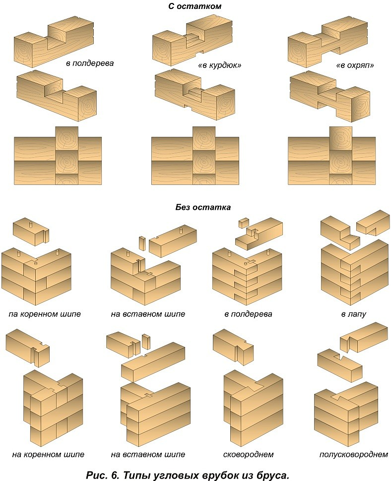 Варианты рубки углов и стыков