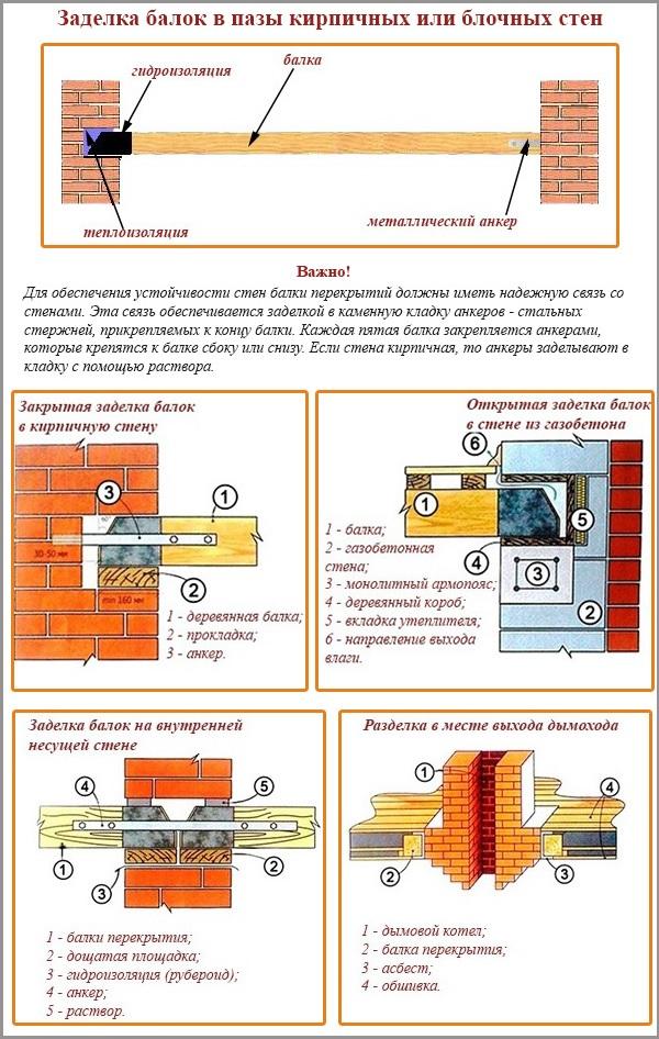 Варианты сопряжения балки перекрытия со стеной