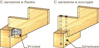 Варианты сопряжения косоура с нижней опорой