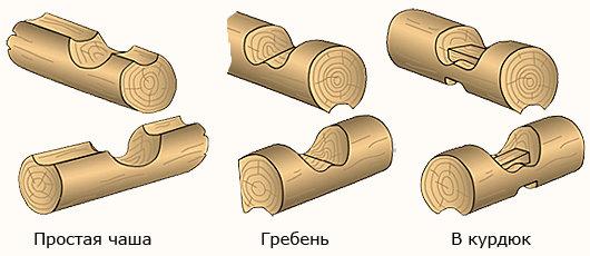 Варианты угловых соединений бревен