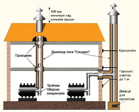 Варианты устройства дымохода