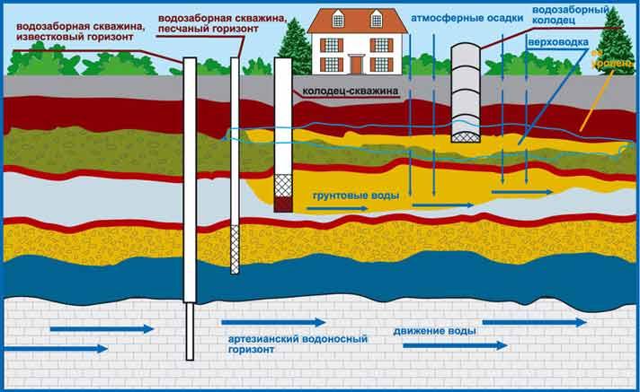 Важно найти место, где питьевая вода залегает ближе всего к поверхности