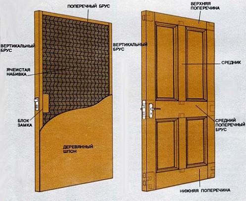 Входная дверь из дерева может быть шпонированной или из массива доски