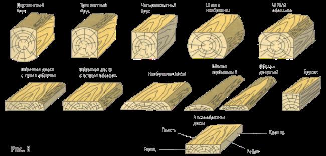 Чем отличается обрезная доска от не обрезной