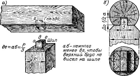 Врубка с квадратным шипом